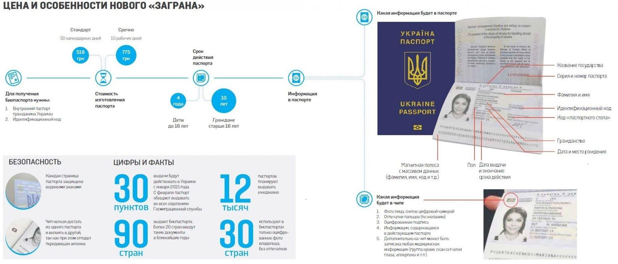 Биометрические паспорта как сделать на украине 581
